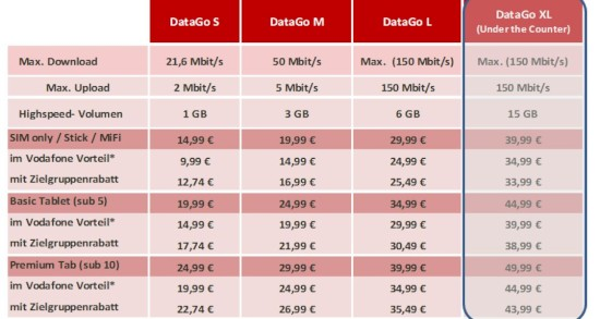 vodafone-datago-neue-datentarife-2l